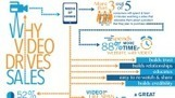 Why Videos Drive Sales [INFOGRAPHIC]   Social Media Today   Videolink   Scoop.it