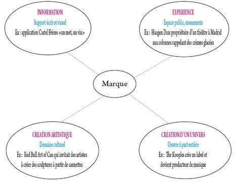 Stratégie de contenu éditorial : du cross-média vers le transmédia ... | Storytelling, BandContent : la narration comme mode de communication | Scoop.it