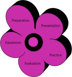 CALLA Model-one of the presentations i have heard during TESOL conference | how to teach nowadays | Scoop.it