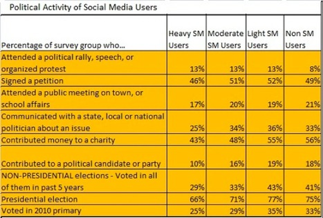 How Useful are Social MediaUsers? - Online Fundraising, Advocacy, and Social Media - | Online Community | Scoop.it