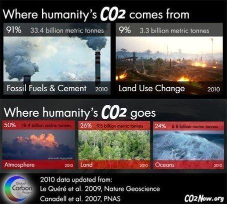 Calentamiento global, el quinto jinete del Apocalipsis   Acuario   Scoop.it