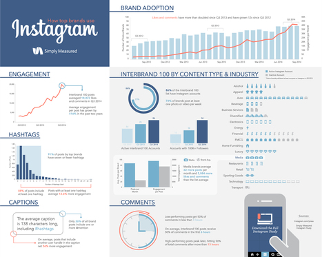 Fan Engagement With Top Brands on Instagram Has Increased 416% | Social Media e Innovación Tecnológica | Scoop.it