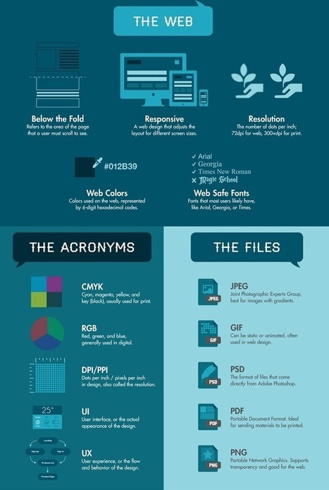 How To Speak Designer: Graphic Design Terms You Should Know - DesignTAXI.com | Design | Scoop.it