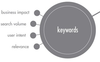 How to Update Your Keyword Research Process for 2013 & Beyond | Analytics & SEO | Scoop.it
