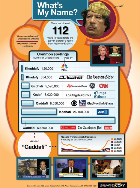 Infographic: How do you spell Gaddafi? | Infographics | Scoop.it