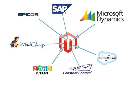 Integrating Magento With Your CRM and ERP | eCommerce | Scoop.it