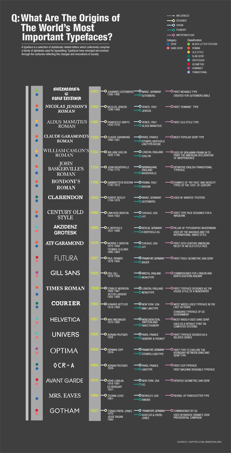 10 Infographics About Typography | Machines Pensantes | Scoop.it