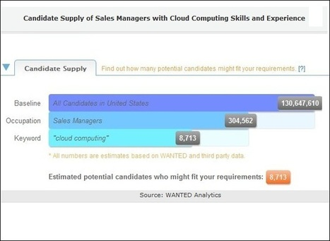 Jobs Requiring Cloud Computing Skills Grow by 61 Percent | WHIR ... | Cloud Computing the future or Not so much? | Scoop.it