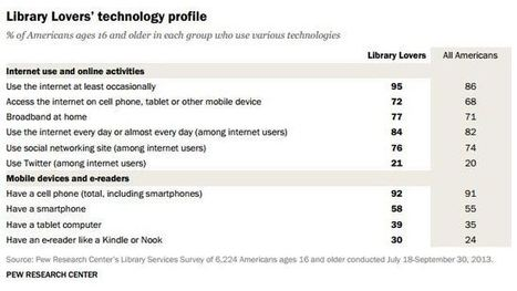 Love libraries? Then you're probably ahead of the technological curve. | LibraryLinks LiensBiblio | Scoop.it