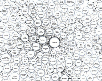 The Future of Search | In PR & the Media | Scoop.it