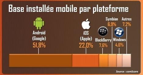 Android : plus de 50% du parc des smartphones français | eTourisme - Eure | Scoop.it