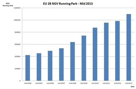 NGVA Europe Releases Statistical Update for NGV Market | Natural Gas Vehicles | Scoop.it