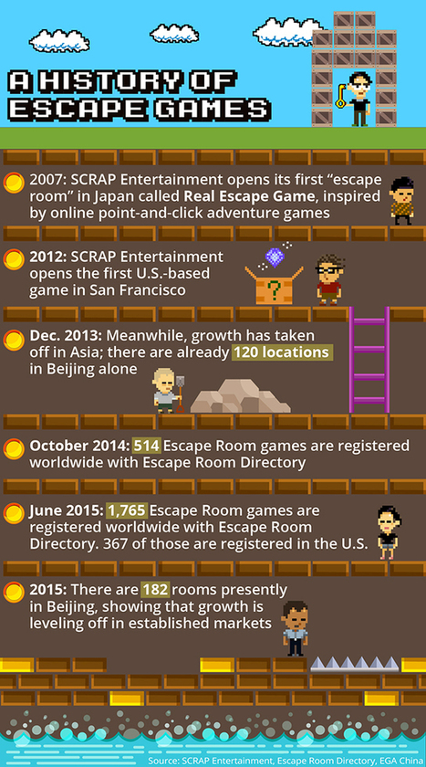 The unbelievably lucrative business of escape rooms | Consumption, Markets, and Culture - Seminar | Scoop.it