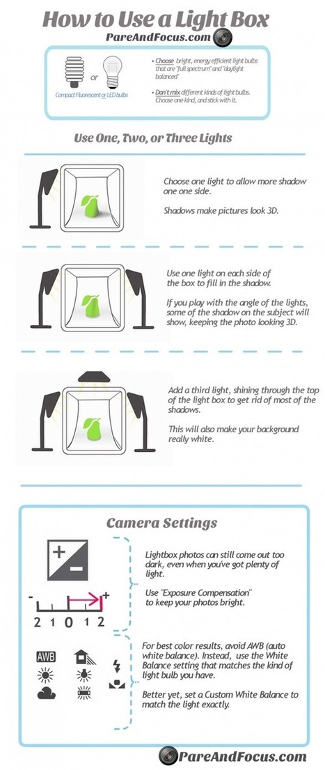 How to Use a Light Box - Infographic | Shutterworks Photoblog | Scoop.it