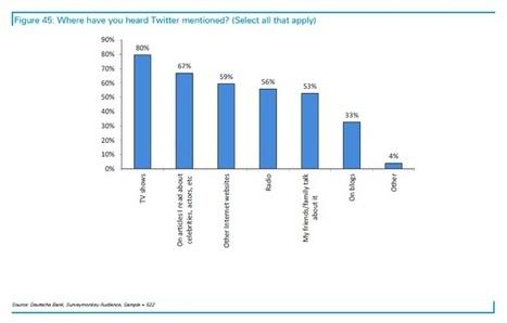 Le potentiel de Twitter vu par la Deutsche Bank... | SOCIAL TV & TV CONNECTÉE | Scoop.it