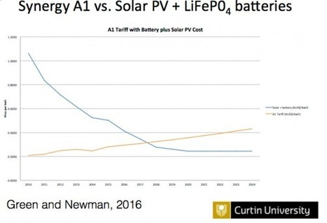 Solar + Storage In Australia Could Be Cheaper Than The Grid By Next Year | Business and the Environment | Scoop.it