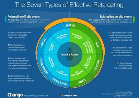 Why #Search #Retargeting Must Be Part of Your #Online #Marketing #Strategy [Infographic] | ten Hagen on Social Media | Scoop.it