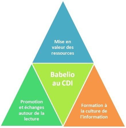 Usages pédagogiques des réseaux sociaux   CDI   Scoop.it