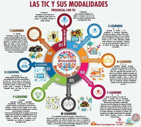 Las modalidades de las TIC en la educación | IncluTICs | Scoop.it