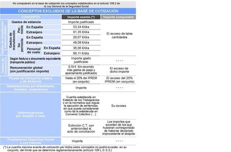 Conceptos excluidos base de cotización | Cotización 2013 | Scoop.it