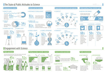 Ipsos MORI | Poll | Public Attitudes to Science 2014 | Plant Biology Teaching Resources (Higher Education) | Scoop.it