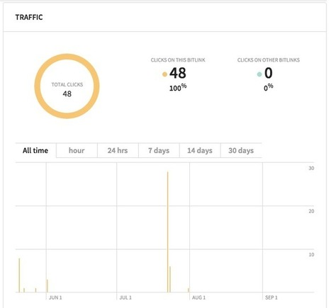 Instagram Analytics: The Metrics That Matter | Social Media Today | Inforgraphie, Asia & How-to | Scoop.it