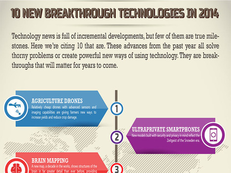 What Were The Breakthrough Technologies For 2014? | Future Learning | Scoop.it