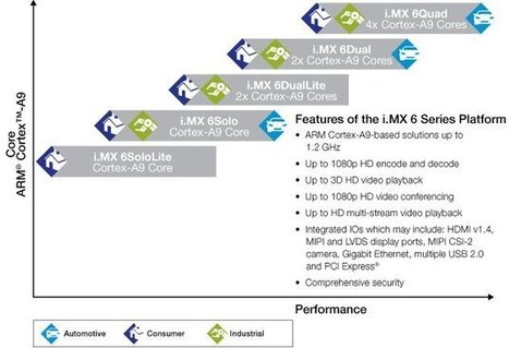 Freescale Announces i.MX6 Lite Series | Embedded Software | Scoop.it