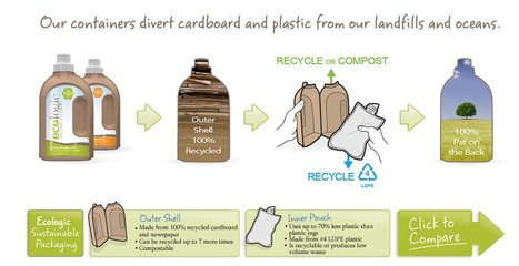 Ecologic: Green Packaging | Values Led Business | Scoop.it