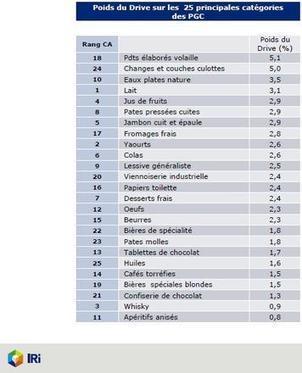 Le chiffre du jour : 3,5 % de part de marché pour les eaux plates en drive selon Iri - Rayon-Boissons.com | Chronodrive | Scoop.it
