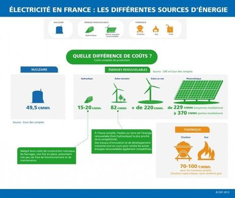 Eolien: EDF EN et Mitsubishi vont construire quatre parcs en France | L'énergie en questions | Energies Renouvelables scooped by Bordeaux Consultants International | Scoop.it
