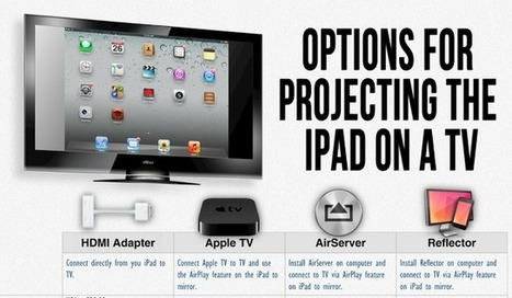 Apps in Education: IWB, Mirroring Apps or Apple TV? Big iPad Decisions | Go Go Learning | Scoop.it