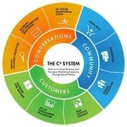 SocialMetric | Social Media & Facebook Marketing | Measurable Results - socialmetric | Scoop.it