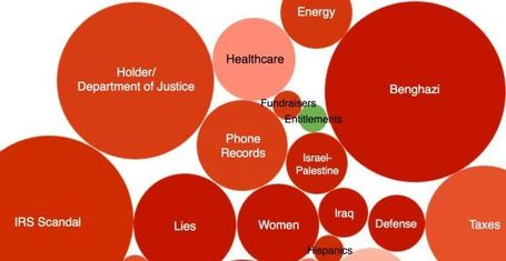 Obama's really bad two media days in one infographic - legal Insurrection (blog) | The Daily Infograph by Tomas Jansma | Scoop.it