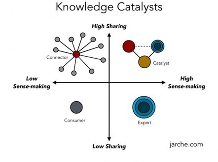 "knowledge catalysts | Openness in Education and New ""Trends"" in Educational Technology 