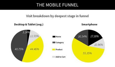 E-commerce : une prise de décision 13 fois plus rapide sur le mobile que sur PC selon une étude myThings - Offremedia | eCommerce Lab | Scoop.it