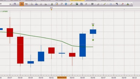 Forex Trading: Forex Trading | Non Farm Payroll | Forex Trading | Scoop.it