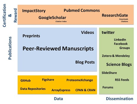 BioCode's Notes: In the ERA of science communication, Why you need Twitter, Professional Blog and ImpactStory? | AnyMetrics | Scoop.it