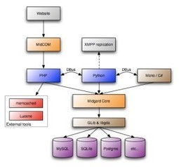 List of Top PHP MVC Structure | True Information about Web Development | Scoop.it