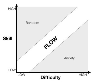 Gamasutra - Features - Cognitive Flow: The Psychology of Great Game Design | Game Based Learning Today | Scoop.it