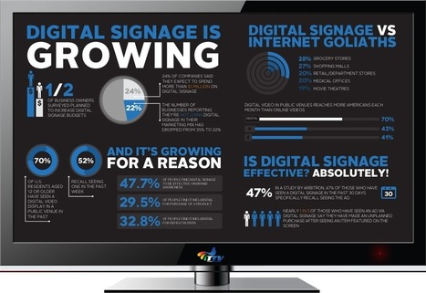 digital-signage-is-growing.png (946x650 pixels) | Retail & Technology News | Scoop.it