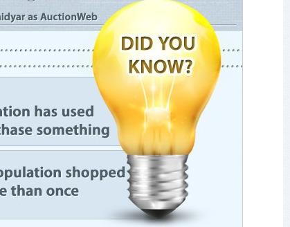 L'e-commerce en chiffres et en images | A l'ère du webmarketing. | Scoop.it