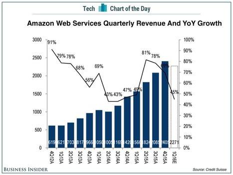 Amazon's cloud juggernaut could finally be slowing down but revenue growth is still very impressive | Investir dans les Start-ups | Scoop.it