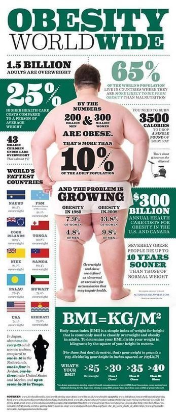 OBESITY - Wold Wide Infographic | Anthropometry and Kinanthropometry | Scoop.it