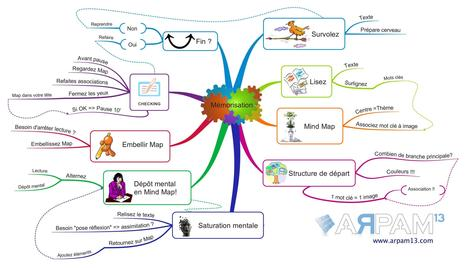 ARPAM 13 - Comment mémoriser avec le mind mappi... | Mind mapping | Scoop.it