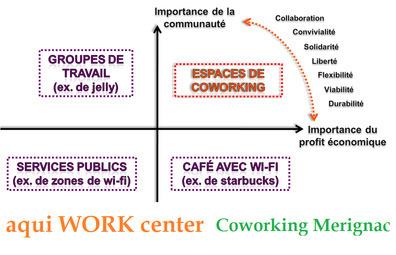 Entrepreneurs: pourquoi démarrer mon activité dans un espace de Coworking? | La Cantine Toulouse | Scoop.it