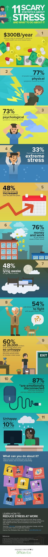 [Infographie] 11 statistiques effrayantes sur le stress au travail   Efficacité pro & perso   Scoop.it