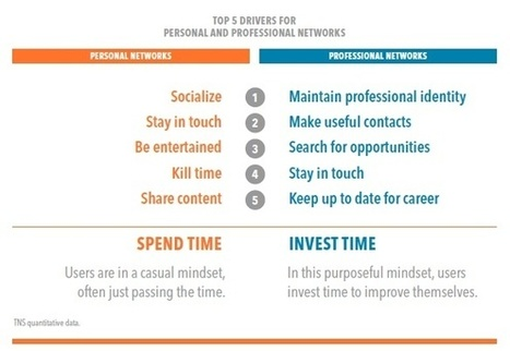 Your Social Media Personas: Personal vs. Professional | MarketingHits | Scoop.it