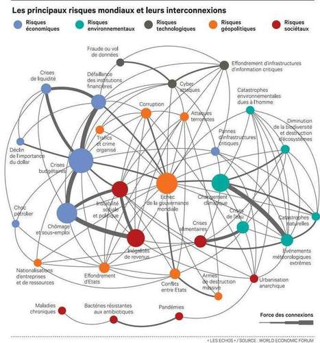 La cartographie des risques selon Davos | All about Visualization & Storytelling | Scoop.it