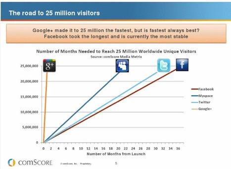 ERecruiting: Recruiting on Google+ (Google Plus) | SmartRecruiting | EmployeeEngagement | Scoop.it